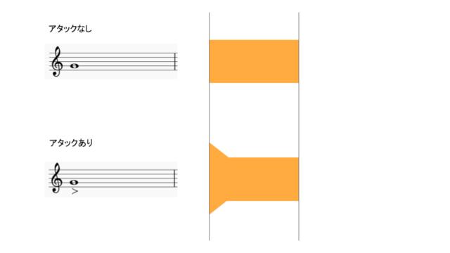 アタックの音の形